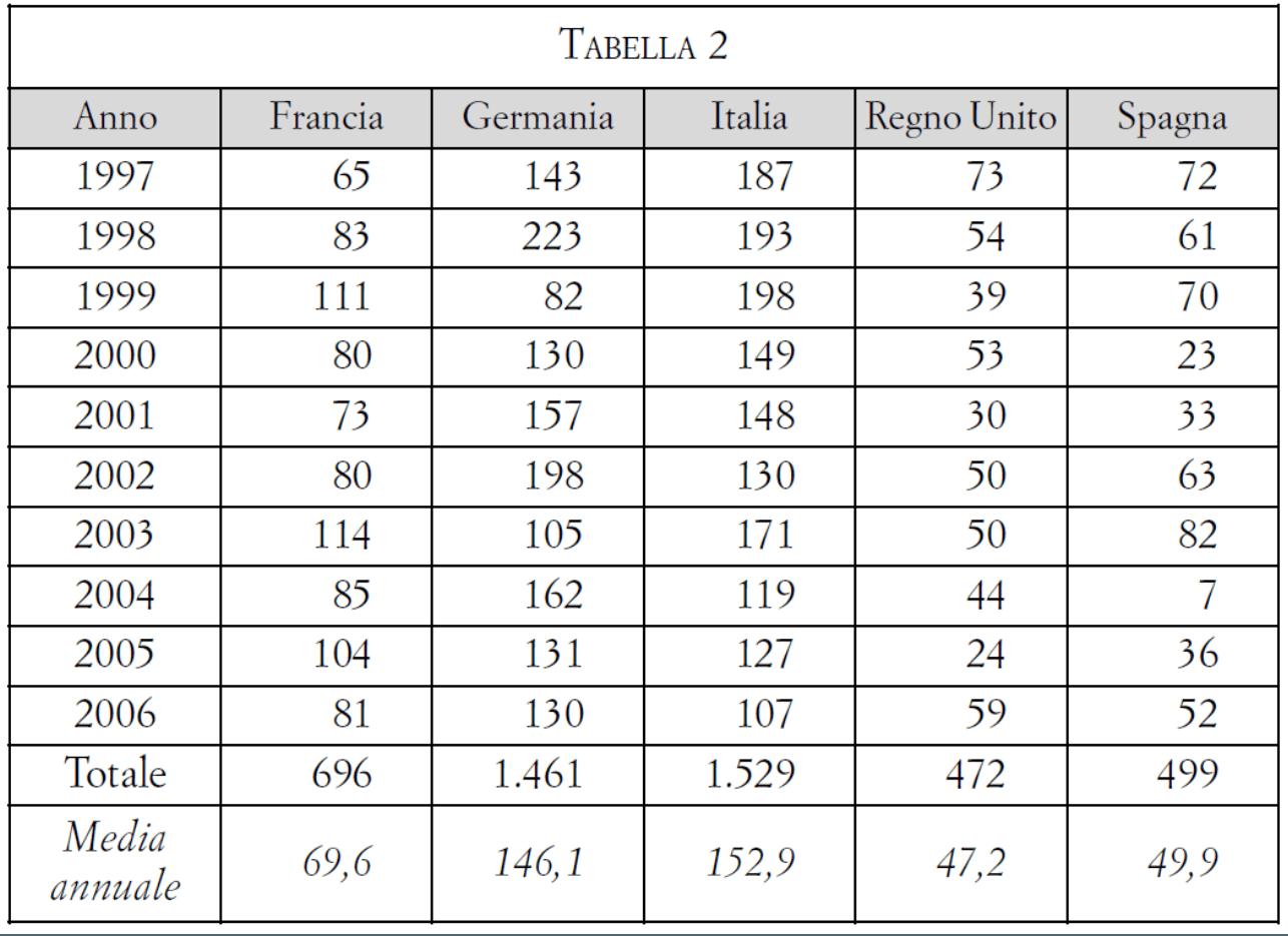 Fonte: Di Porto V. I numeri delle leggi. Un percorso tra le statistiche delle legislature repubblicane. Il Filangeri, Quaderno 2007, pp 179-200
